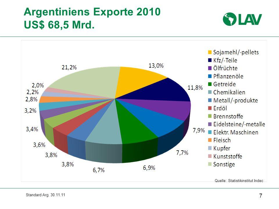Argentiniens Exporte 2010 US$ 68,5 Mrd. Gesamte Folie erscheint sofort