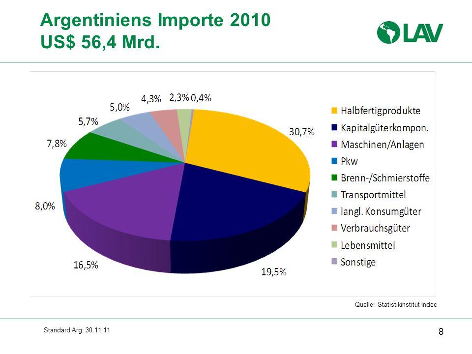 Argentiniens Importe 2010 US$ 56,4 Mrd. Gesamte Folie erscheint sofort
