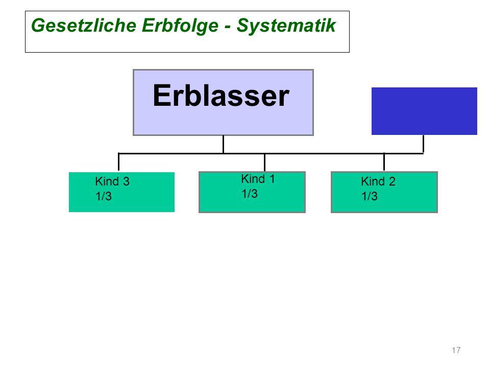 Erblasser Gesetzliche Erbfolge - Systematik Kind 3 1/3 Kind 1 1/3