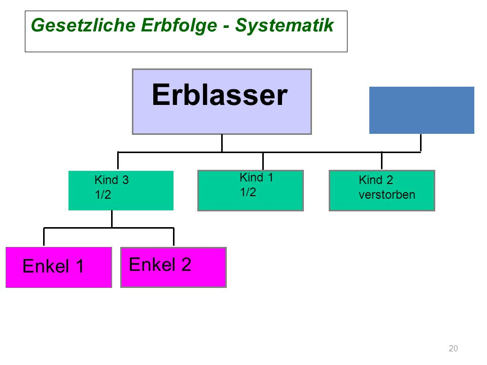 Erblasser Gesetzliche Erbfolge - Systematik Enkel 1 Enkel 2 Kind 3 1/2