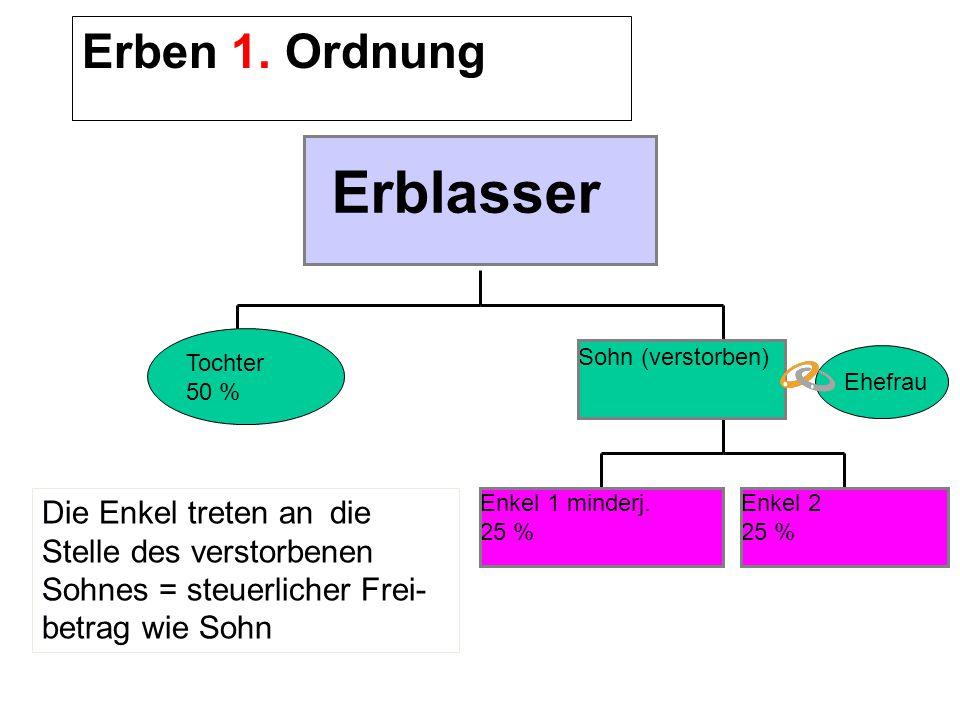 Erblasser Erben 1. Ordnung Erben der 1.Ordnung sind :