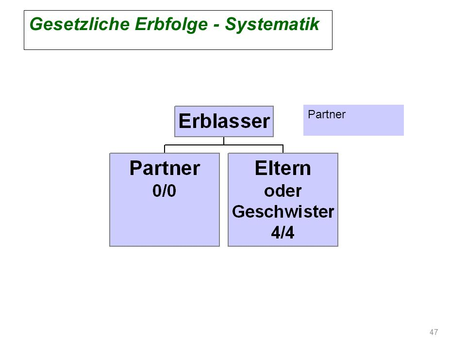 Gesetzliche Erbfolge - Systematik