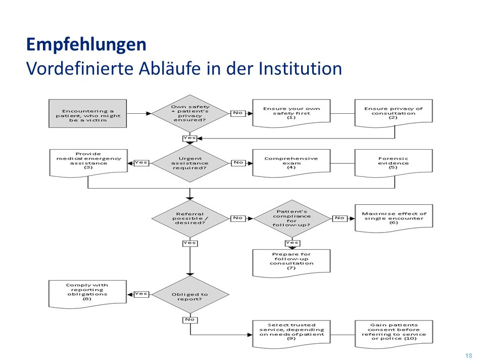 Empfehlungen Vordefinierte Abläufe in der Institution