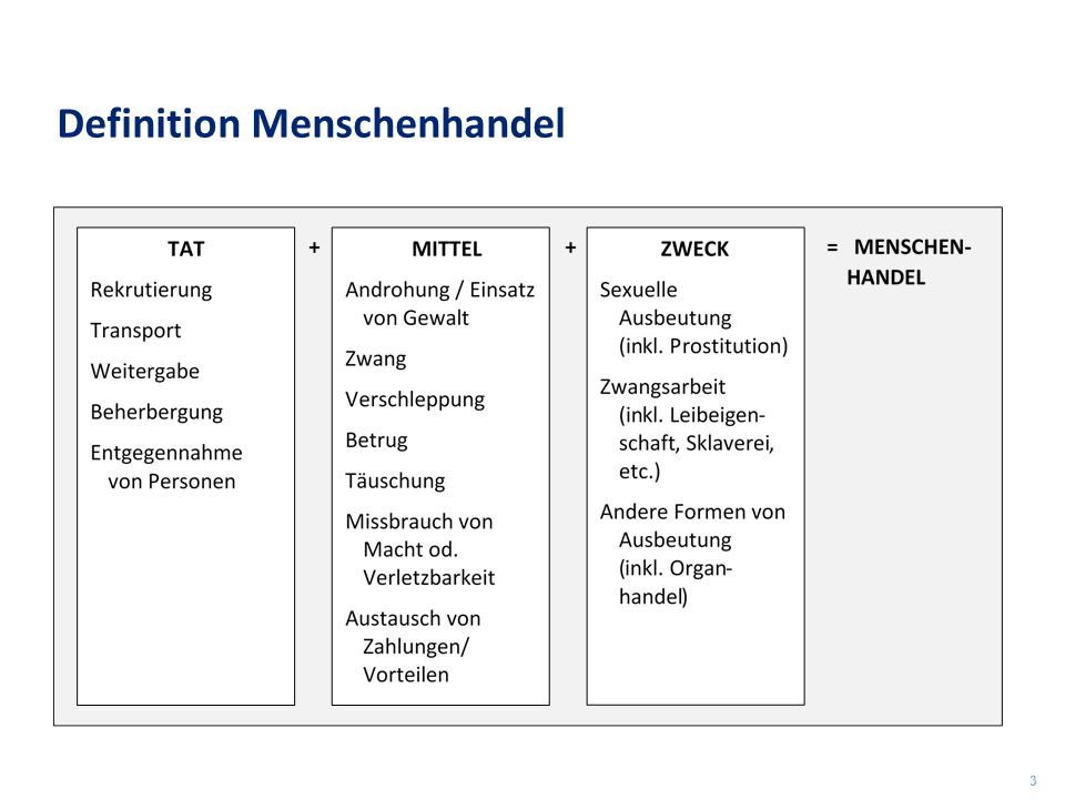 Definition Menschenhandel