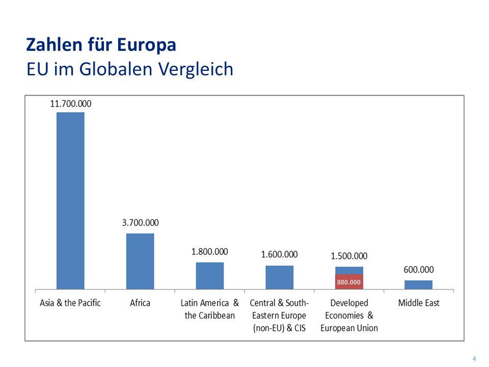 Zahlen für Europa EU im Globalen Vergleich