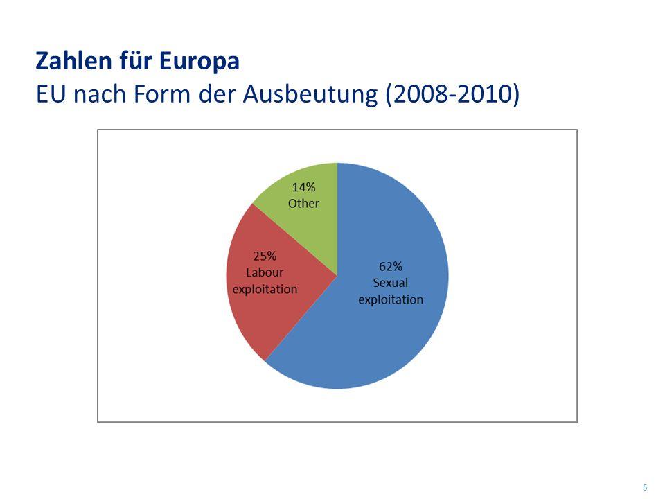Zahlen für Europa EU nach Form der Ausbeutung (2008-2010)