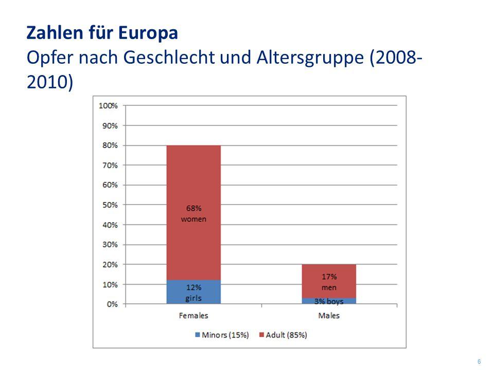Zahlen für Europa Opfer nach Geschlecht und Altersgruppe (2008-2010)