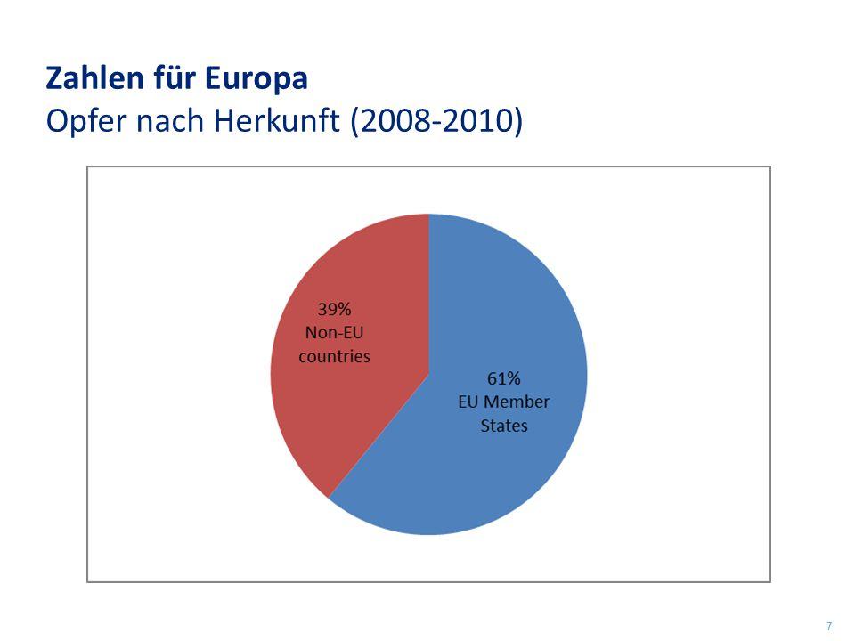 Zahlen für Europa Opfer nach Herkunft (2008-2010)