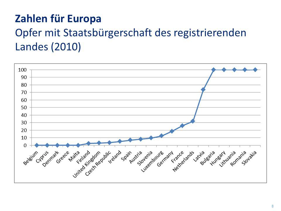 Zahlen für Europa Opfer mit Staatsbürgerschaft des registrierenden Landes (2010)
