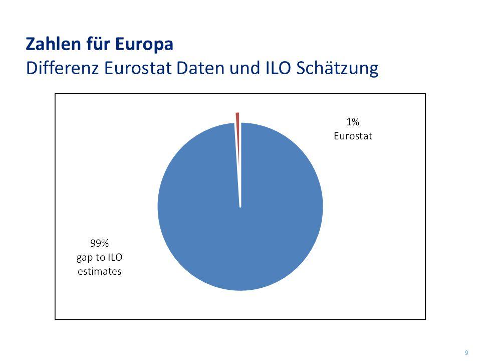 Zahlen für Europa Differenz Eurostat Daten und ILO Schätzung