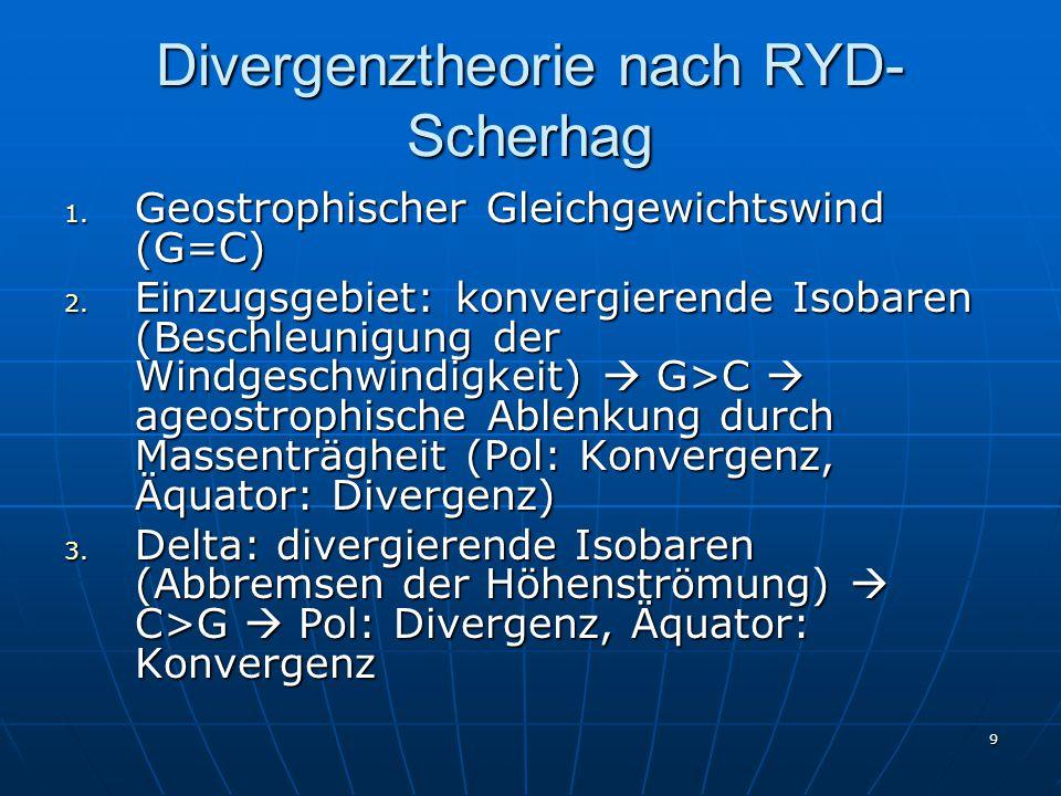 Divergenztheorie nach RYD- Scherhag