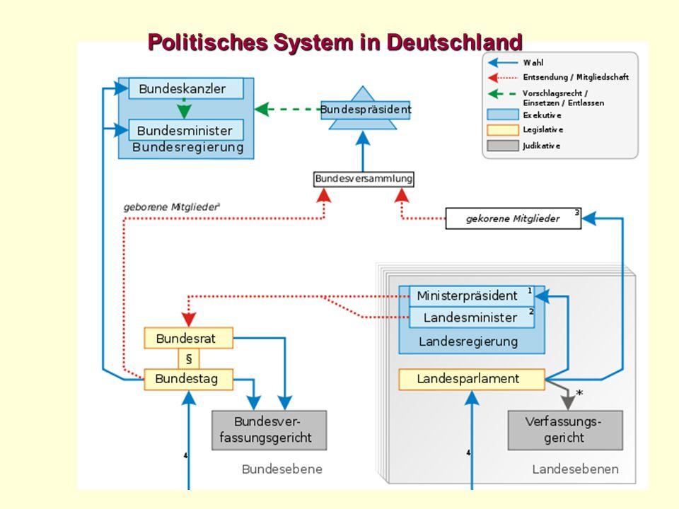 Politisches System in Deutschland