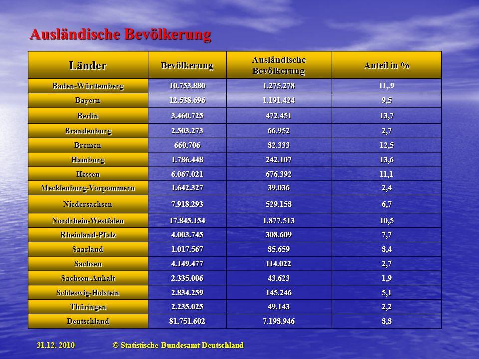 Ausländische Bevölkerung Mecklenburg-Vorpommern