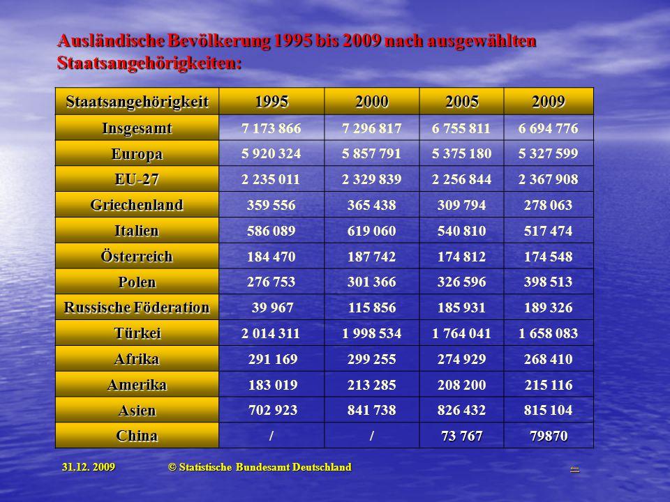 Ausländische Bevölkerung 1995 bis 2009 nach ausgewählten Staatsangehörigkeiten: