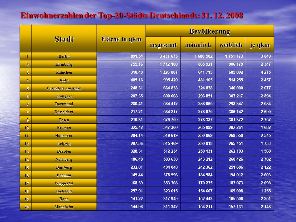 Einwohnerzahlen der Top-20-Städte Deutschlands: 31. 12. 2008 Stadt
