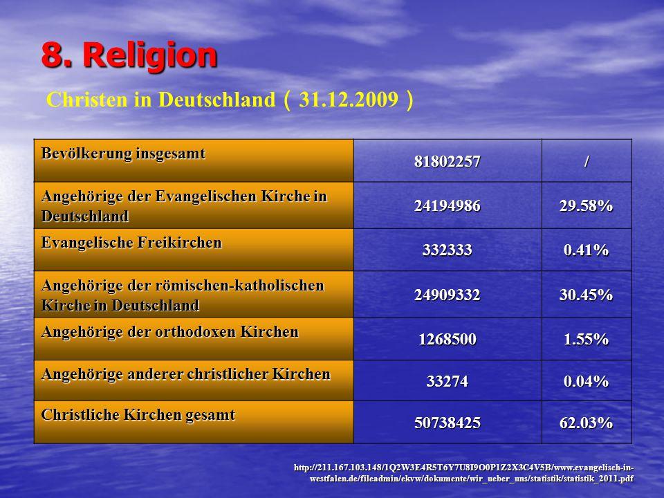 8. Religion Christen in Deutschland(31.12.2009) Bevölkerung insgesamt