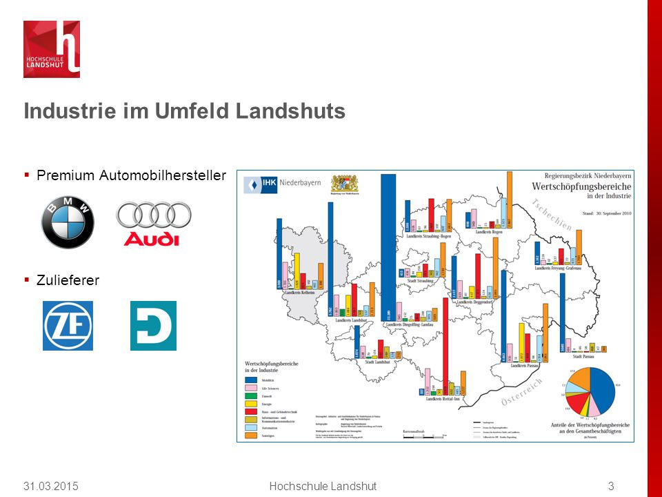 Entwicklung der Hochschule Landshut