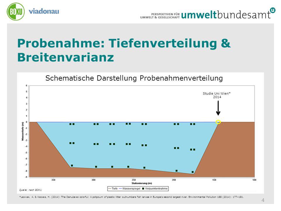 Probenahme: Tiefenverteilung & Breitenvarianz