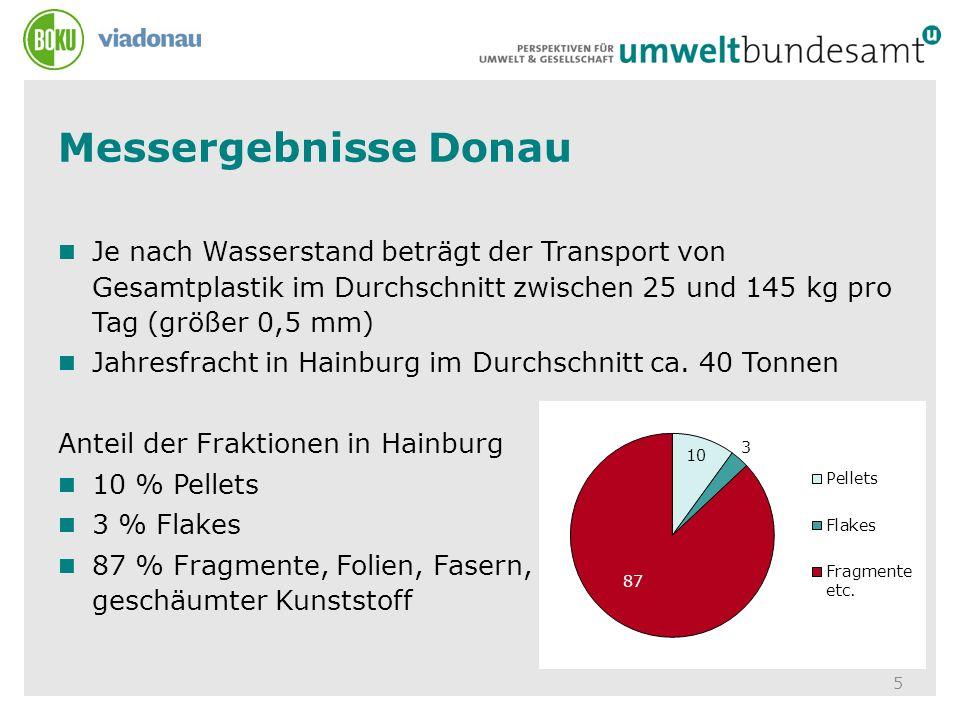 Messergebnisse Donau Je nach Wasserstand beträgt der Transport von Gesamtplastik im Durchschnitt zwischen 25 und 145 kg pro Tag (größer 0,5 mm)