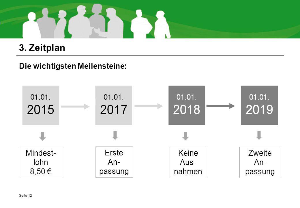 3. Zeitplan Die wichtigsten Meilensteine: Mindest-lohn 8,50 €