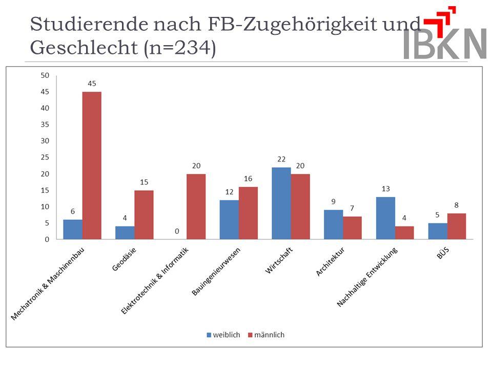 Studierende nach FB-Zugehörigkeit und Geschlecht (n=234)