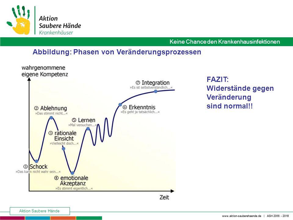 Abbildung: Phasen von Veränderungsprozessen