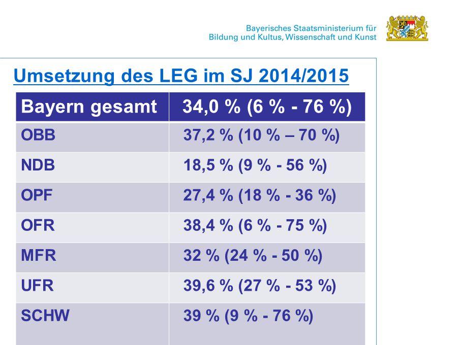 Umsetzung des LEG im SJ 2014/2015 Bayern gesamt 34,0 % (6 % - 76 %)