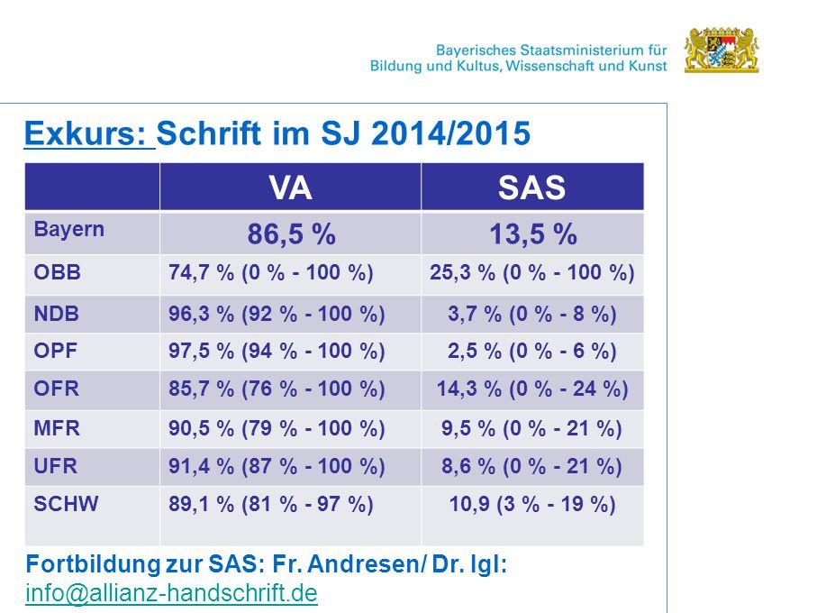 Exkurs: Schrift im SJ 2014/2015 VA SAS 86,5 % 13,5 %