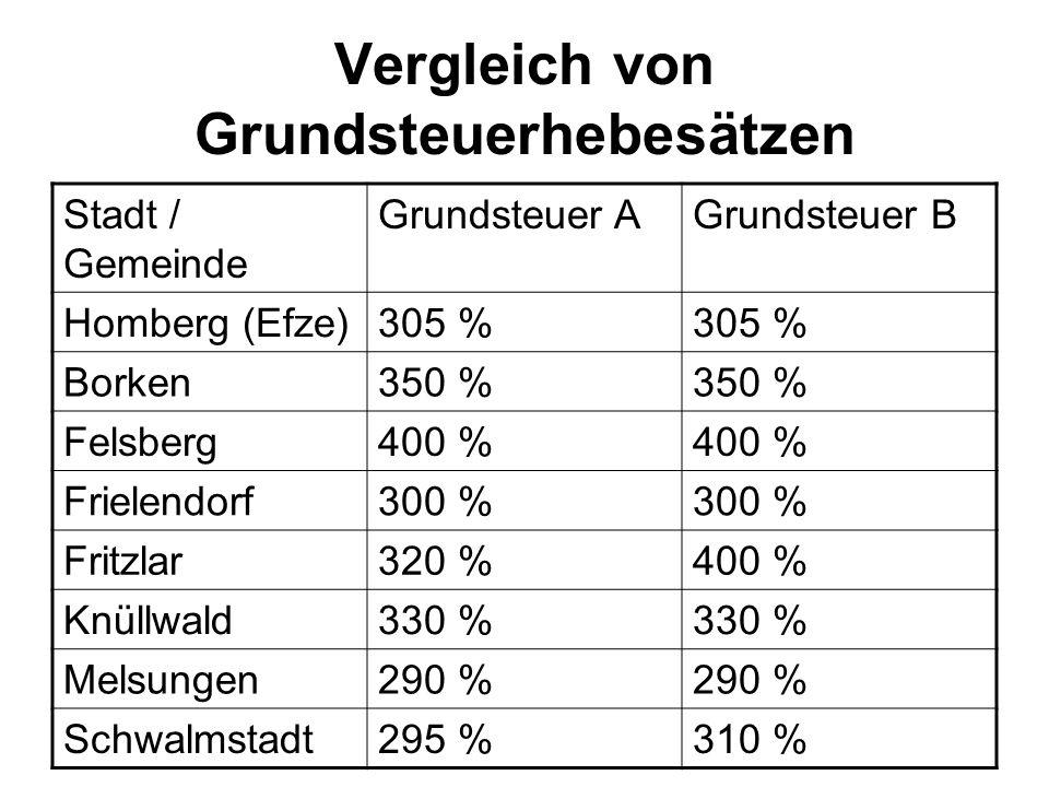 Vergleich von Grundsteuerhebesätzen