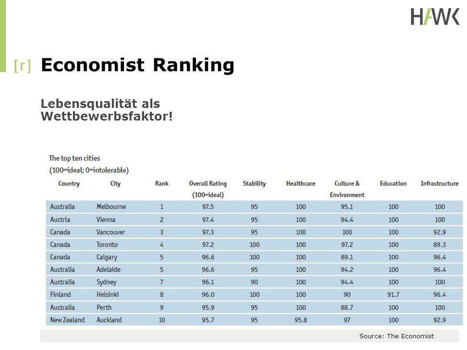 Economist Ranking Lebensqualität als Wettbewerbsfaktor!