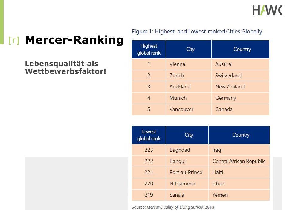 Mercer-Ranking Lebensqualität als Wettbewerbsfaktor!