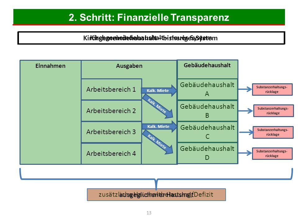 2. Schritt: Finanzielle Transparenz