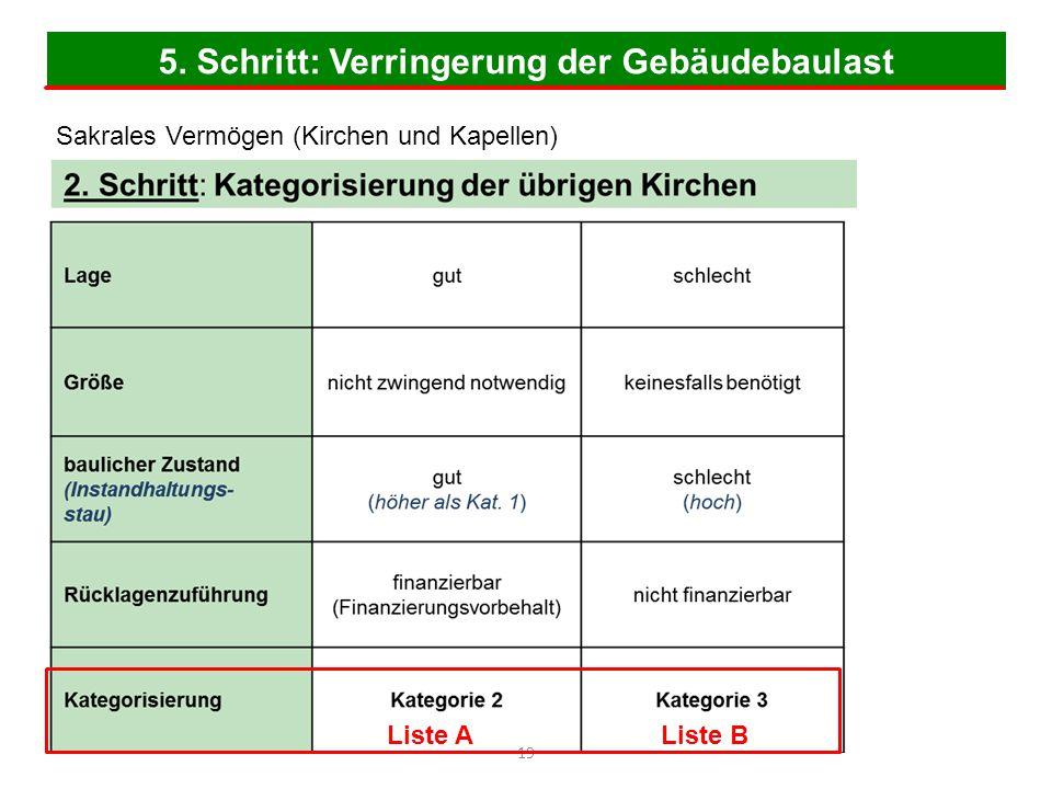5. Schritt: Verringerung der Gebäudebaulast