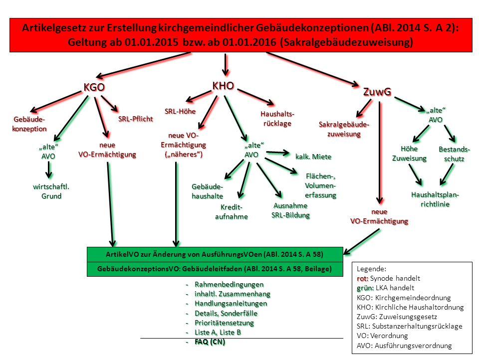 Artikelgesetz zur Erstellung kirchgemeindlicher Gebäudekonzeptionen (ABl. 2014 S. A 2): Geltung ab 01.01.2015 bzw. ab 01.01.2016 (Sakralgebäudezuweisung)