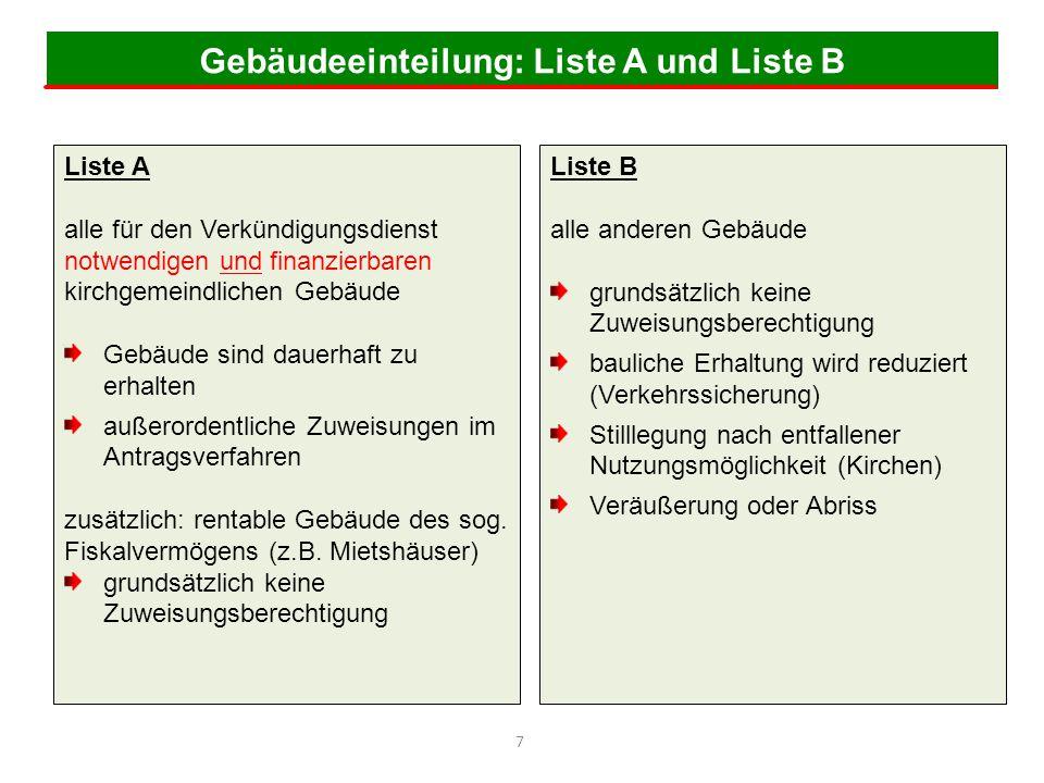 Gebäudeeinteilung: Liste A und Liste B