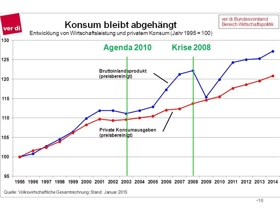 Agenda 2010 Krise 2008