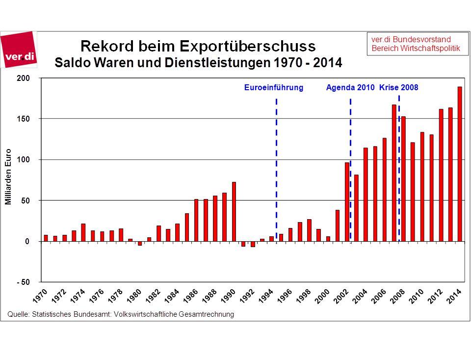 Euroeinführung Agenda 2010 Krise 2008