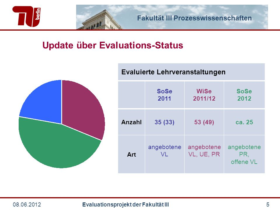 Update über Evaluations-Status