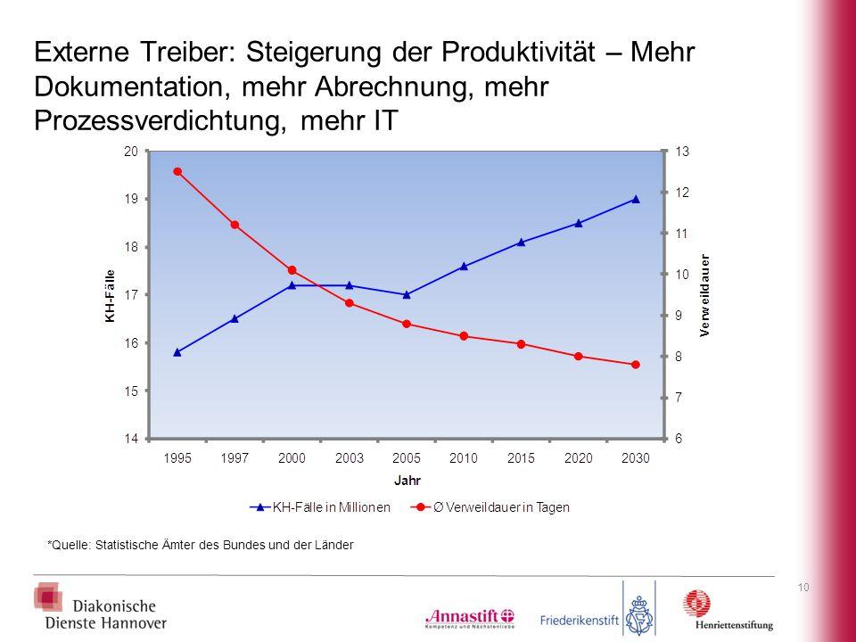 Externe Treiber: Steigerung der Produktivität – Mehr Dokumentation, mehr Abrechnung, mehr Prozessverdichtung, mehr IT