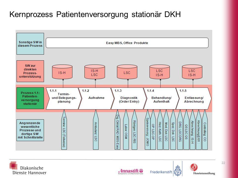 Kernprozess Patientenversorgung stationär DKH