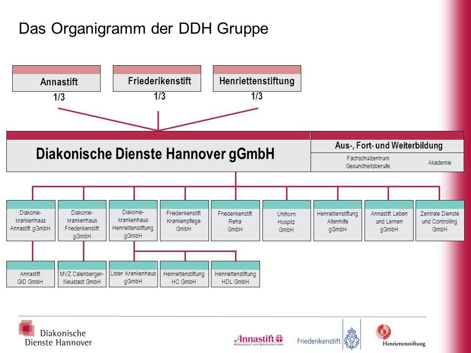 Aus-, Fort- und Weiterbildung Diakonische Dienste Hannover gGmbH