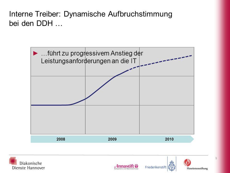 Interne Treiber: Dynamische Aufbruchstimmung bei den DDH …