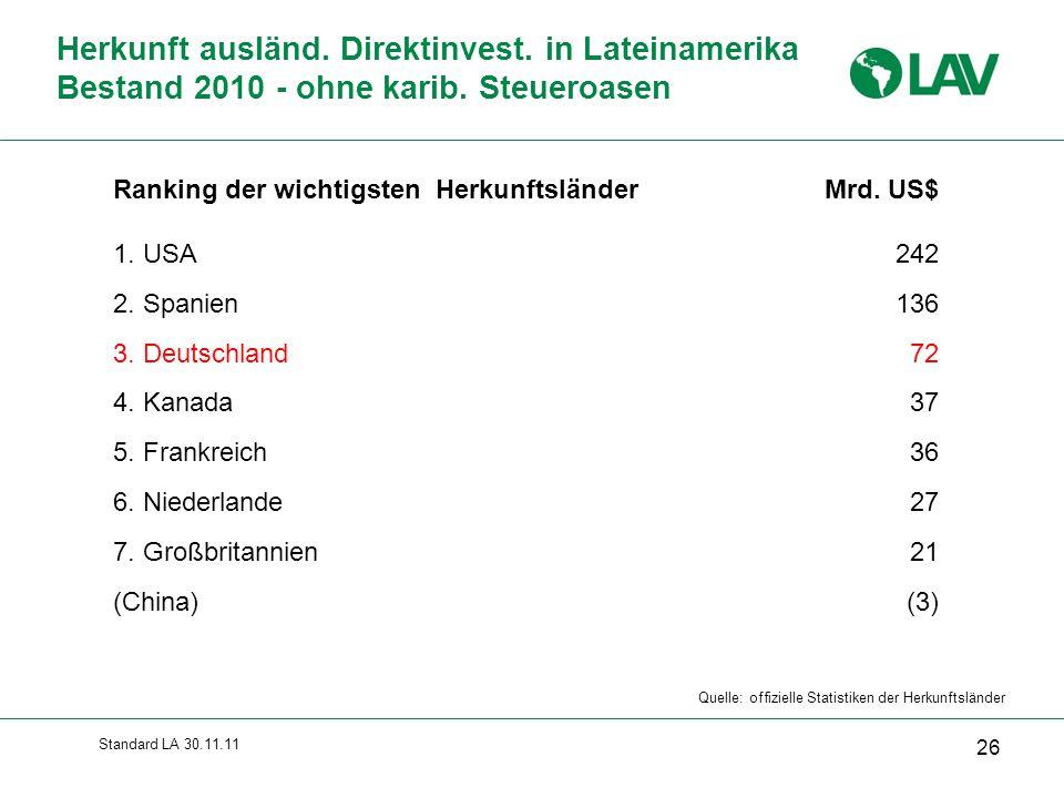 Quelle: offizielle Statistiken der Herkunftsländer