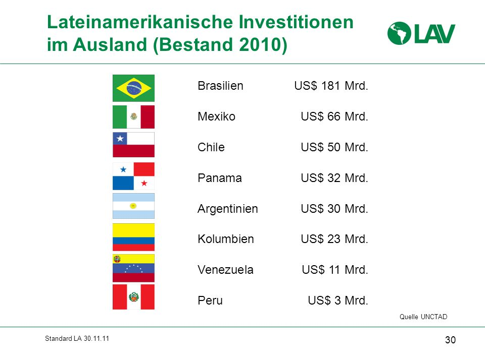 Lateinamerikanische Investitionen im Ausland (Bestand 2010)