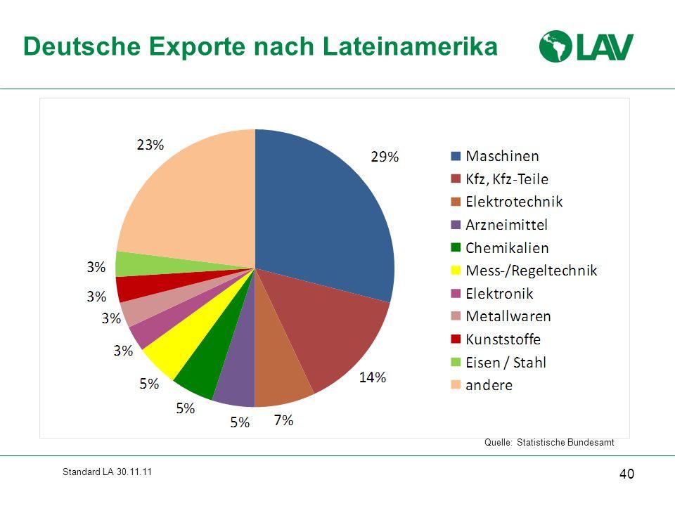 Deutsche Exporte nach Lateinamerika