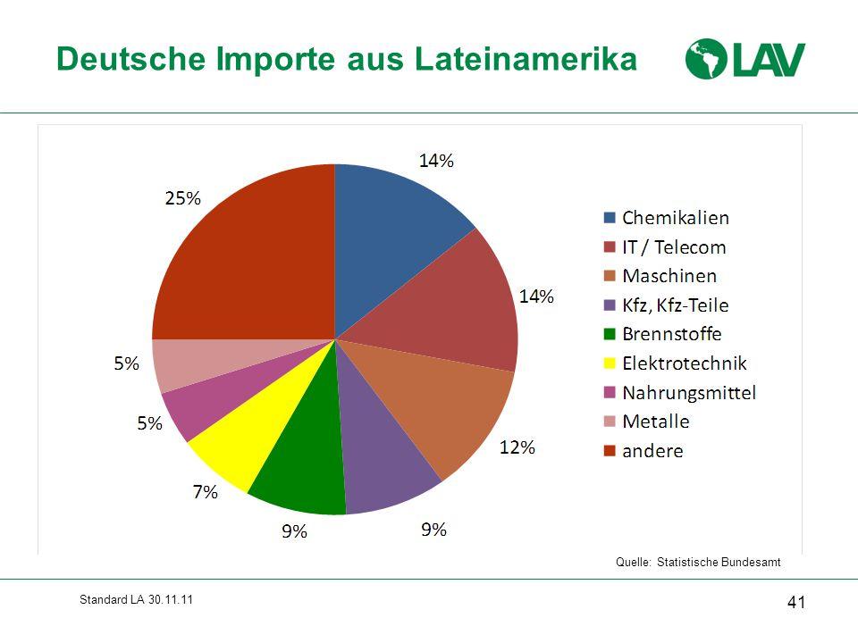 Deutsche Importe aus Lateinamerika