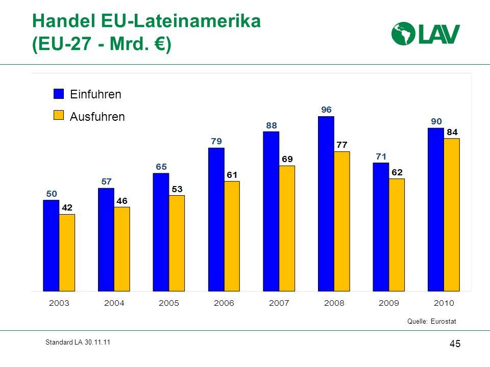 Handel EU-Lateinamerika (EU-27 - Mrd. €)