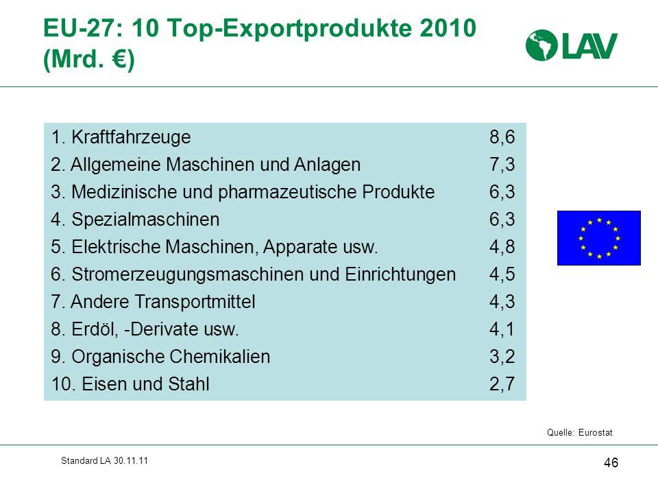 EU-27: 10 Top-Exportprodukte 2010 (Mrd. €)
