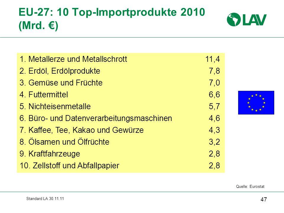 EU-27: 10 Top-Importprodukte 2010 (Mrd. €)