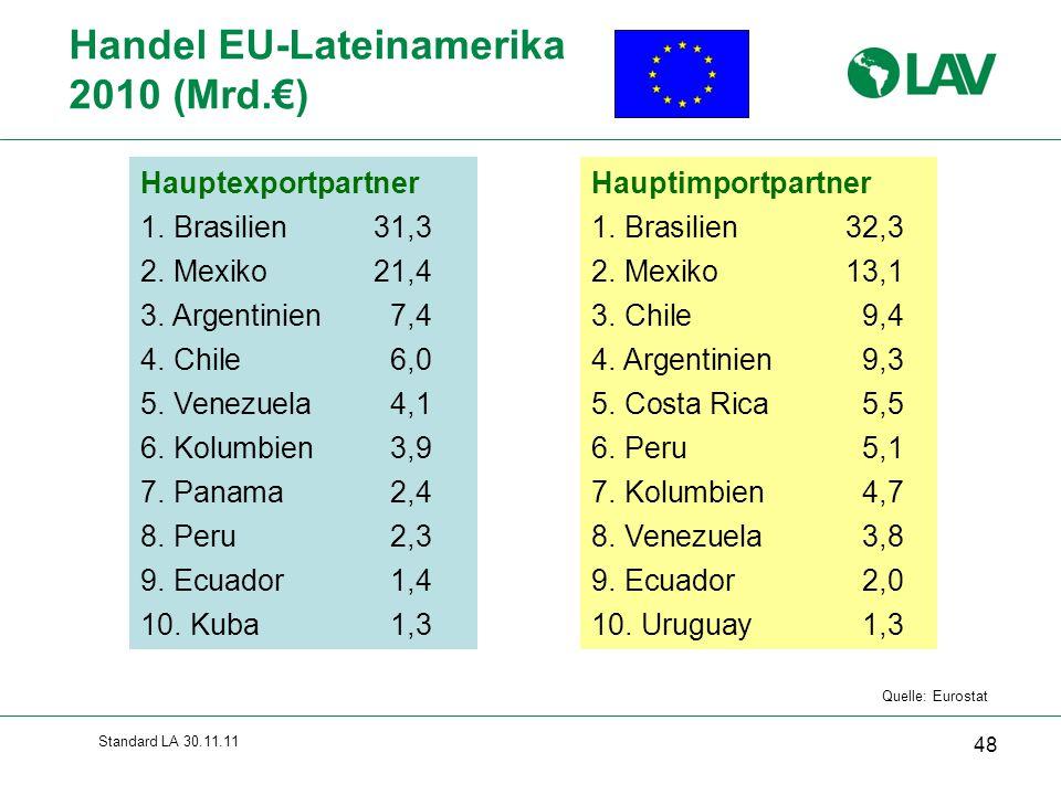 Handel EU-Lateinamerika 2010 (Mrd.€)